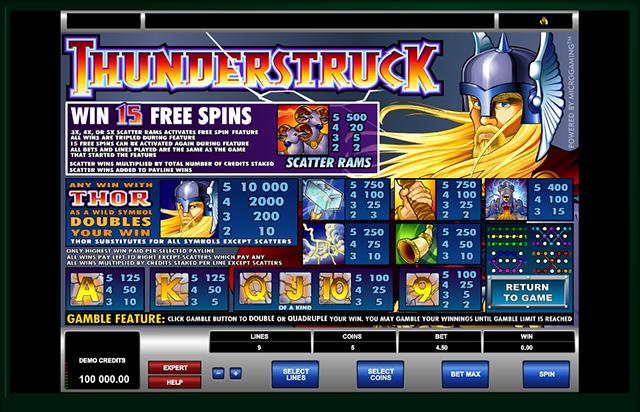 Thunderstruck Slot Paytable Microgaming