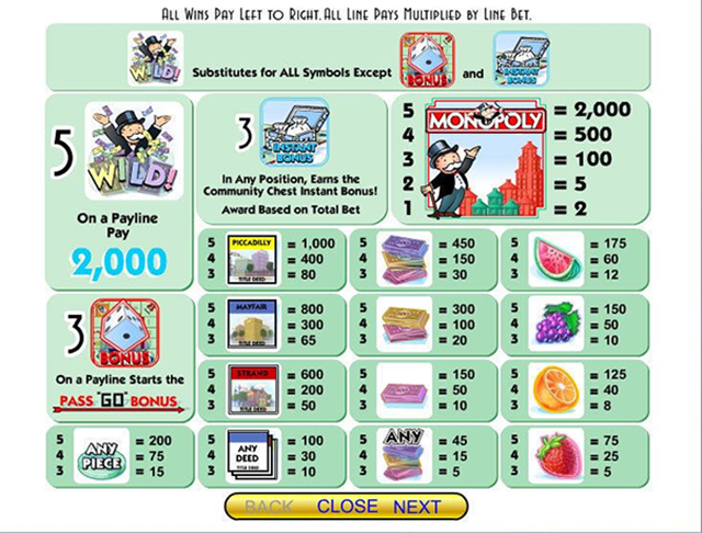 Monopoly Slot Paytable